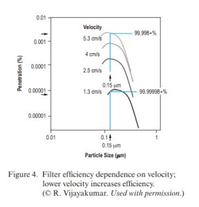 Filter efficiency dependence on velocity; lower velocity increases efficiency